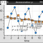 TI Nspire seasonal indices, VCE Further Maths